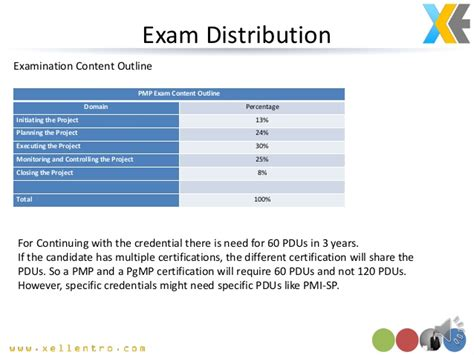 Pmp Content Outline by Pmp Preparatory Course Demo