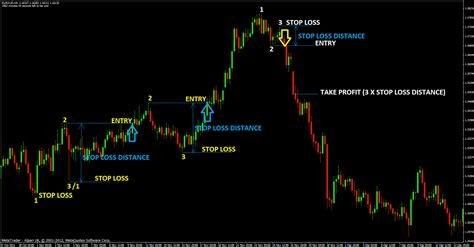 swing trading strategy 4 different swing trading forex strategies of forex swing