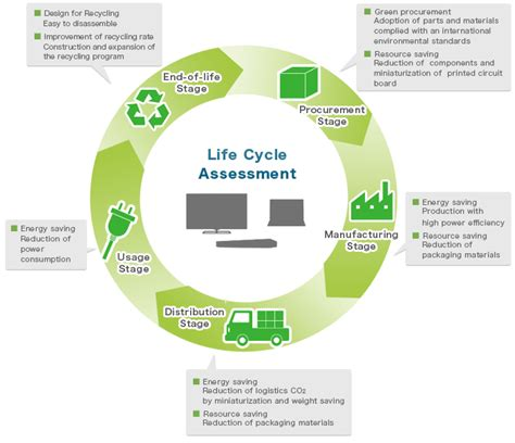 what s life cycle assessment ecodyger