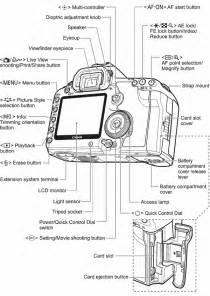 canon eos 5d mark ii diagram photo pinterest canon