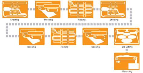 bread process flowchart flow diagram bread process image collections how