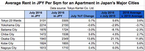 average apartment rent by city rising rents in japan hidden in low inflation data blog