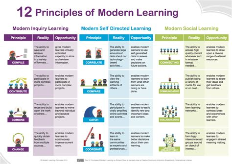 as educator principles of teaching and learning for nursing practice books 12 principles of modern learning from teachthought for