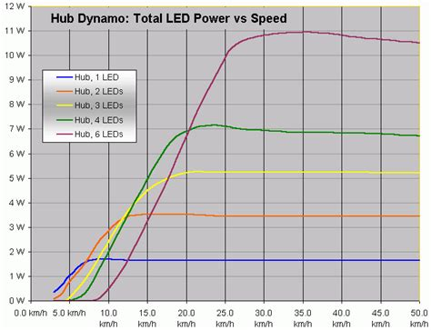 Speed Read Feed For February 28 2007 by Dynamo Led Light Systems For Bicycles Electronic Circuits