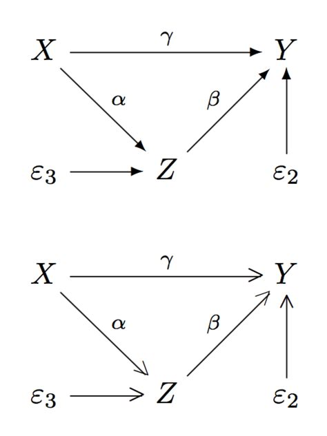 commutative diagram beamer drawing a particular commutative diagram tex