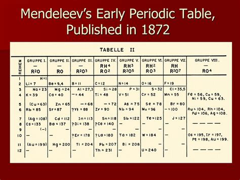 history of the periodic table chapter 6 ppt