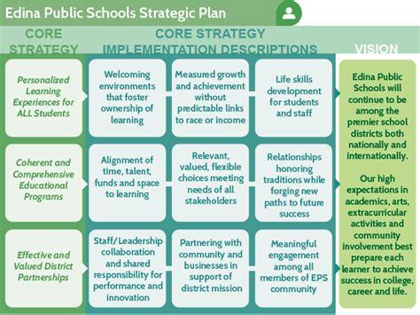 strategic plan template for schools strategic plan home