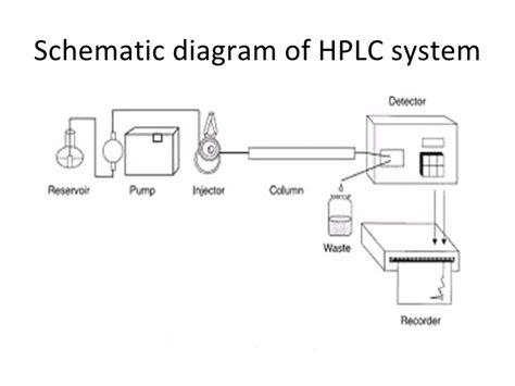 Hplc Diagram hplc