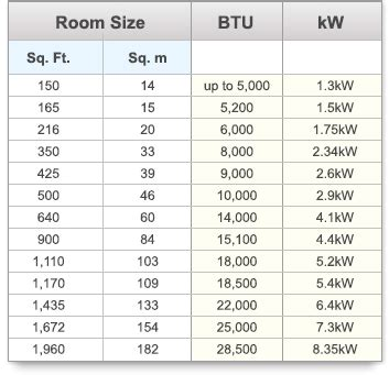 room capacity calculator ac btu chart air conditioner size calculator room ayucar