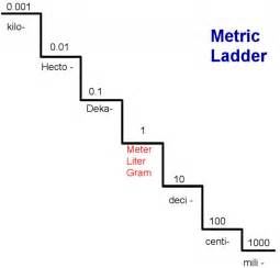 Stair Step Conversion Chart by Converting Within The Metric System Using The Metric Staircase