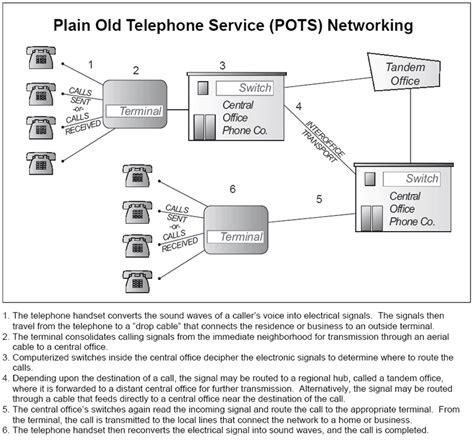 pots service plain telephone service