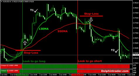 swing trading strategies swing trader in forex