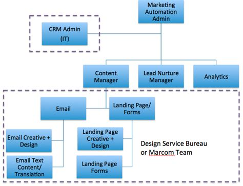 how should i structure my marketing automation team