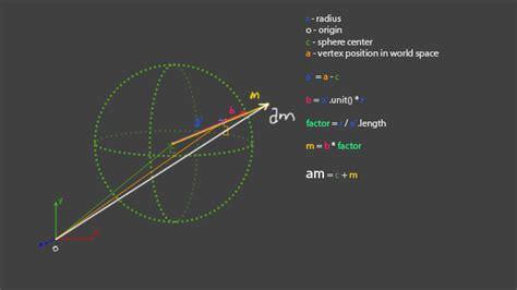 tutorial on vector space using vector math to create a spherical mirror lesterbanks