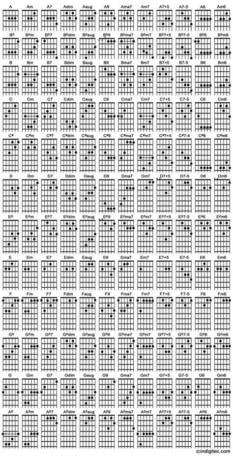 cara bermain gitar dan kunci kuncinya gambar kunci gitar lengkap untuk pemula siap print
