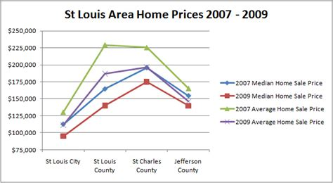 st louis real estate st louis area home price declines