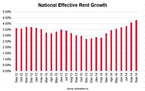 effective rent growth at 35 month high
