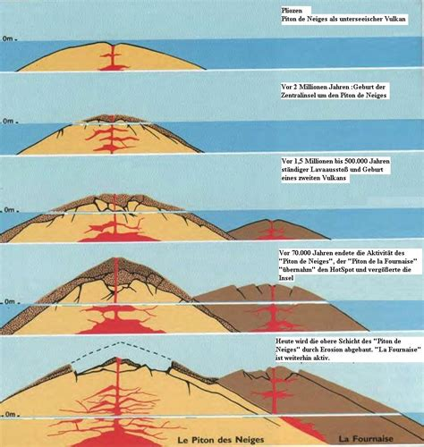 wie entstehen läuse 4153 pin vulkanismus on