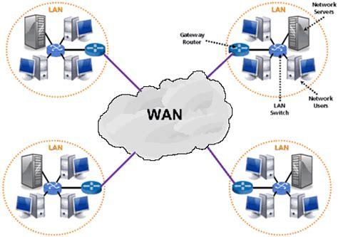 network design definition netprivateer
