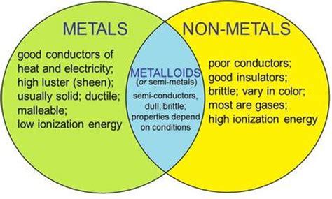 Metalloid Periodic Table Chembatz 06 The Periodic Table