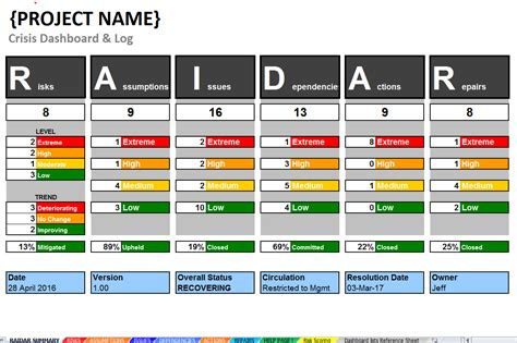 project crisis management dashboard log template