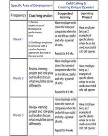 coaching templates for managers how to create a coaching plan images frompo