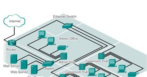 pengertian layout button 2 jenis diagram topologi dalam jaringan komputer baca disini