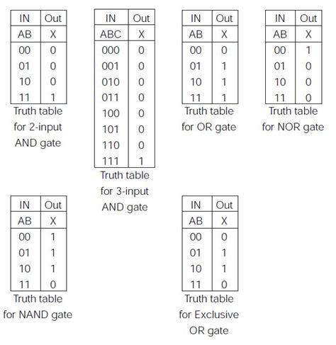 Logic Tables by Tech2play Logic Gates
