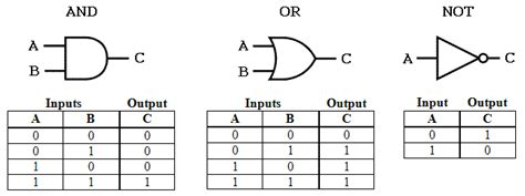 logic gates truth logic diagram truth choice image how to guide and
