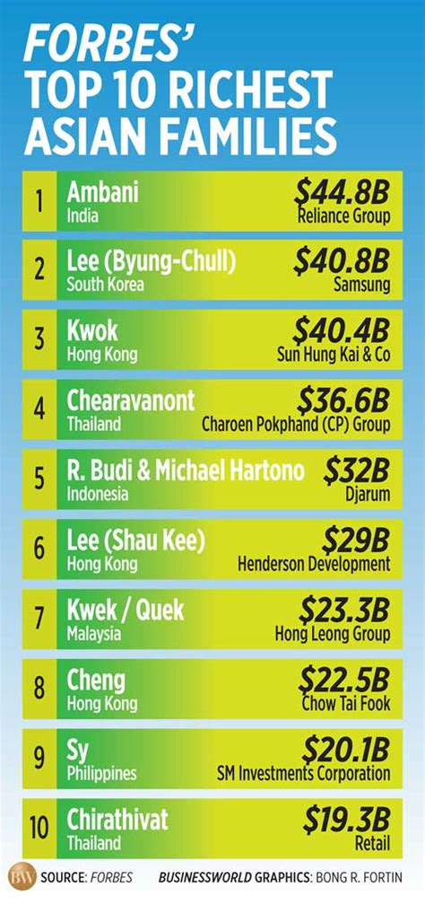 top 10 richest of south 2017 see biography profile history net worth sy zobel families among asia s richest businessworld