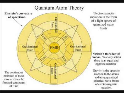 what is quantum theory of light quantum atom theory the unentanglement of light and time