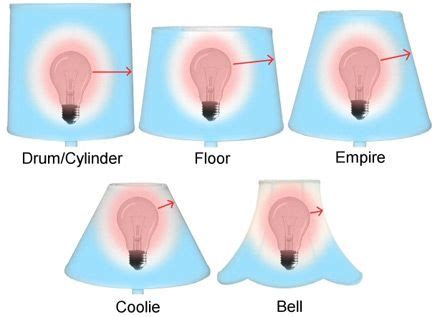 l shade shapes guide 47 best buyer s guides to lighting images on pinterest