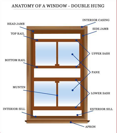 Define Windowsill window frames window frames terminology