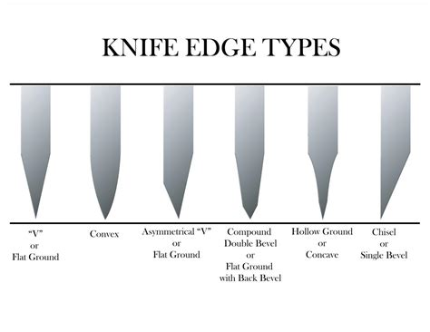 What Is The Best Way To Sharpen Kitchen Knives by The Merits Of A Blade That Is Less Than Shaving Sharp Not