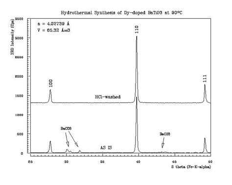xrd pattern of barite hydrothermal synthesis of dy doped batio3 powders at 90 176 c
