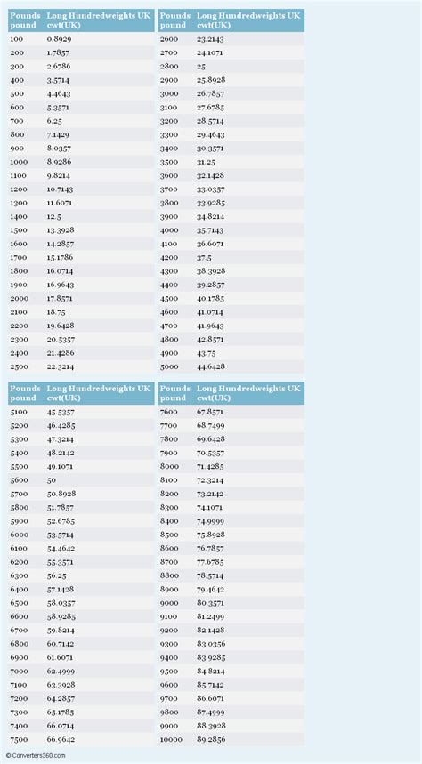 pounds to hundredweights uk printable conversion