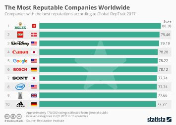 chart ranking the world s most valuable brands chart the world s most valuable brands statista