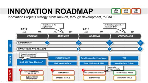 it strategic plan template 3 year innovation roadmap template powerpoint strategic tool