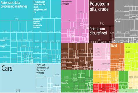 Kaos Import Thailand Mapa 3 file 2012 united states products imports treemap png