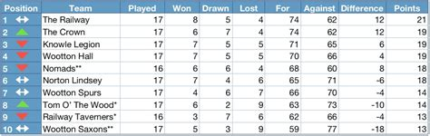 Mba League Tables Uk 2013 henley district domino league 2013 2014 league table