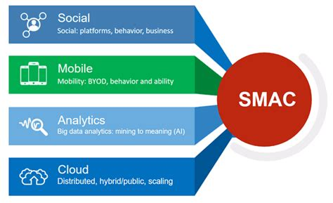 smac social mobile analytics cloud the digital transformation agenda 2016 research and analysis