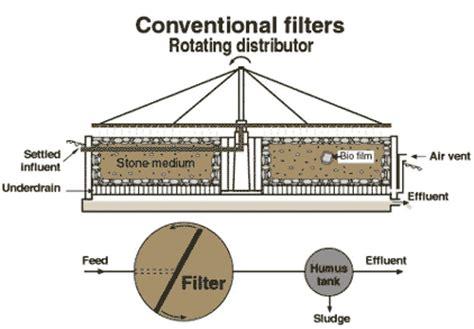 biofilm adalah trickling filter