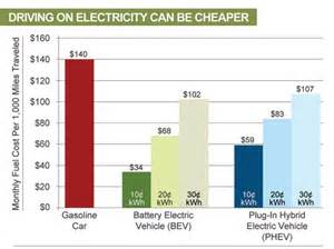 Electric Car Price Vs Gas Drive Clean In Electric Vehicle Resource Center