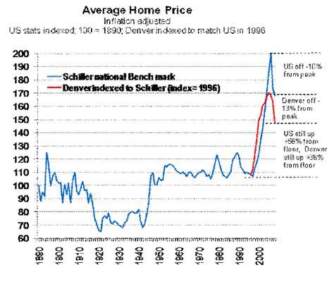 about denver s real estate