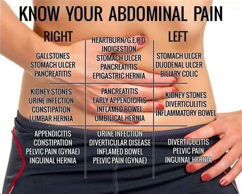 pain in left side of stomach after c section 1000 ideas about stomach pain chart on pinterest
