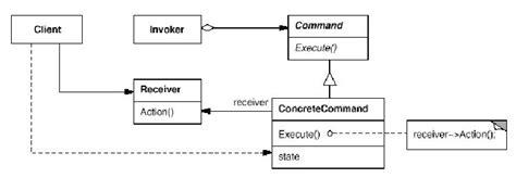 command pattern là gì 设计模式学习笔记 十七 command命令模式 kiddlee 博客园