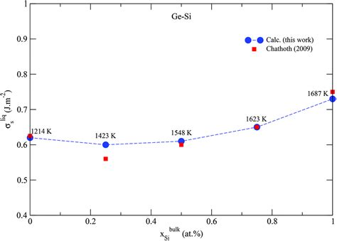 si ge phase diagram phase stability in nanoscale material systems extension