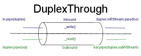 node js pipe tutorial how to create duplex streams with node js a nodejs