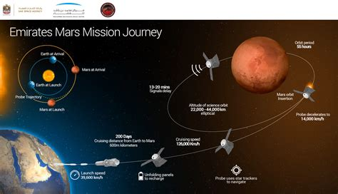 uae mars uae mission to mars
