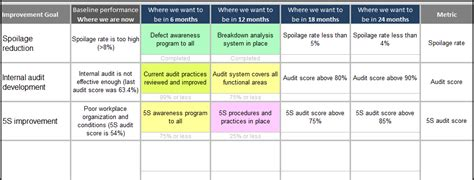 Continuous Improvement Toolkit Continuous Improvement Tracking Template